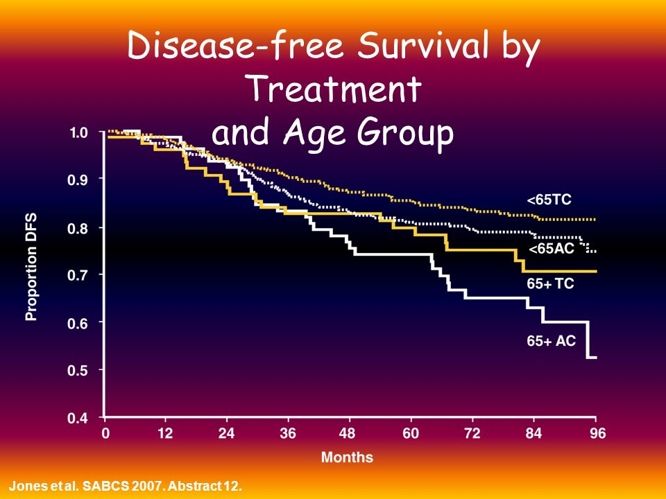 Disease-free Survival by Treatment and Age Group