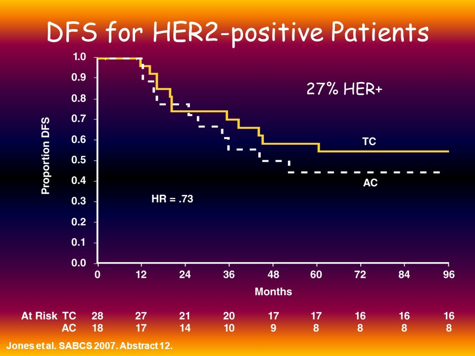 DFS for HER2-positive Patients
