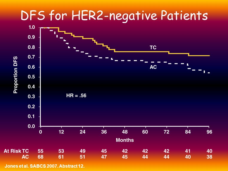 DFS for HER2-negative Patients