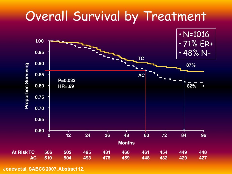 Overall Survival by Treatment