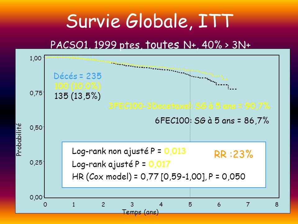 Survie Globale, ITT PACSO1, 1999 ptes, toutes N+, 40% > 3N+ RR :23%