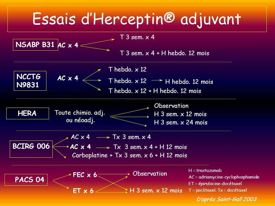 Essais d'Herceptin® adjuvant