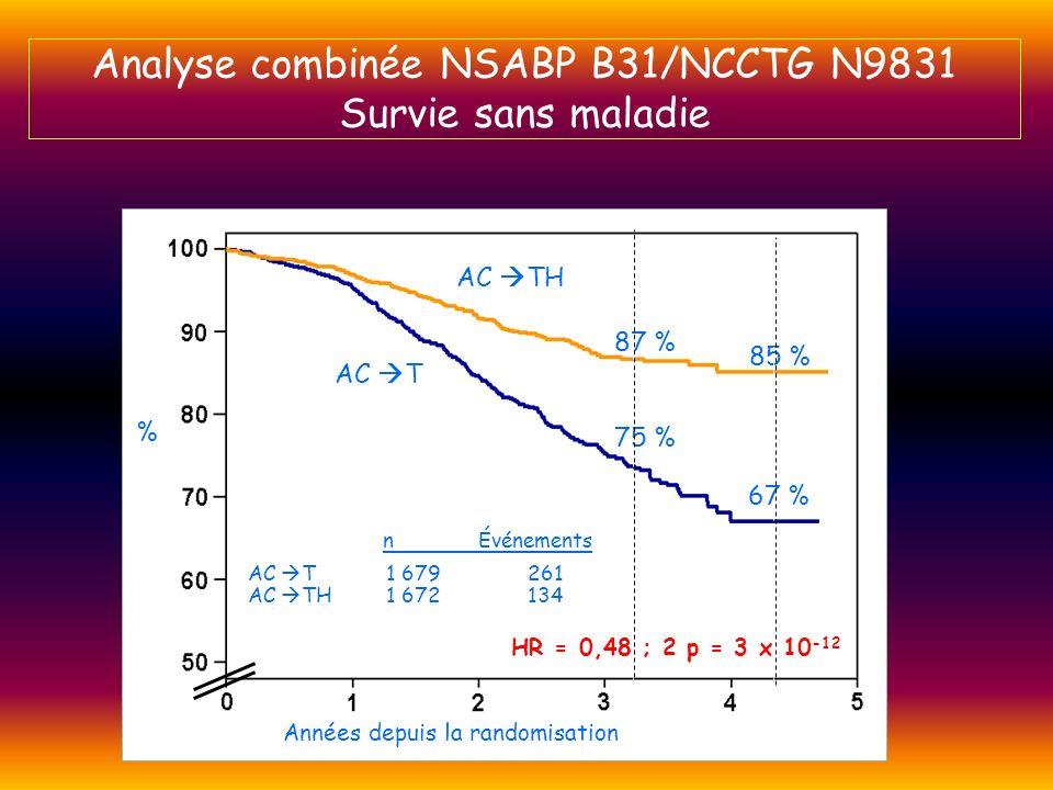 Analyse combinée NSABP B31/NCCTG N9831 Survie sans maladie