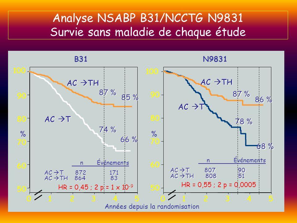 Analyse NSABP B31/NCCTG N9831 Survie sans maladie de chaque étude
