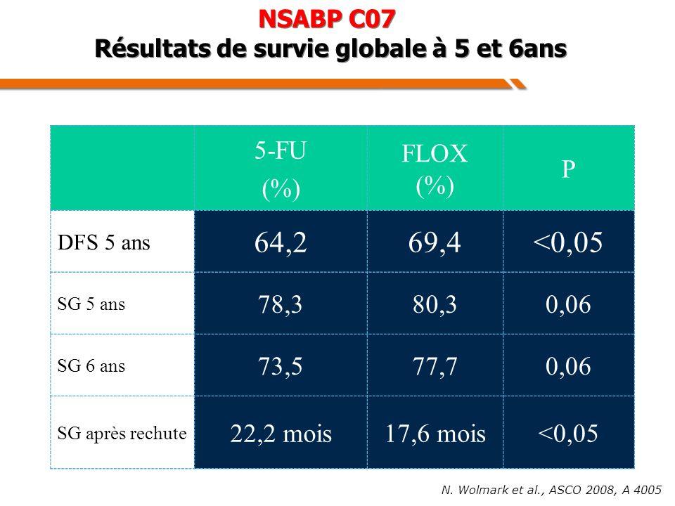 NSABP C07 Résultats de survie globale à 5 et 6ans