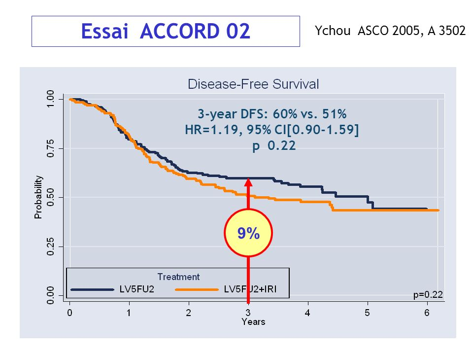 Essai ACCORD 02 9% Ychou ASCO 2005, A year DFS: 60% vs. 51%