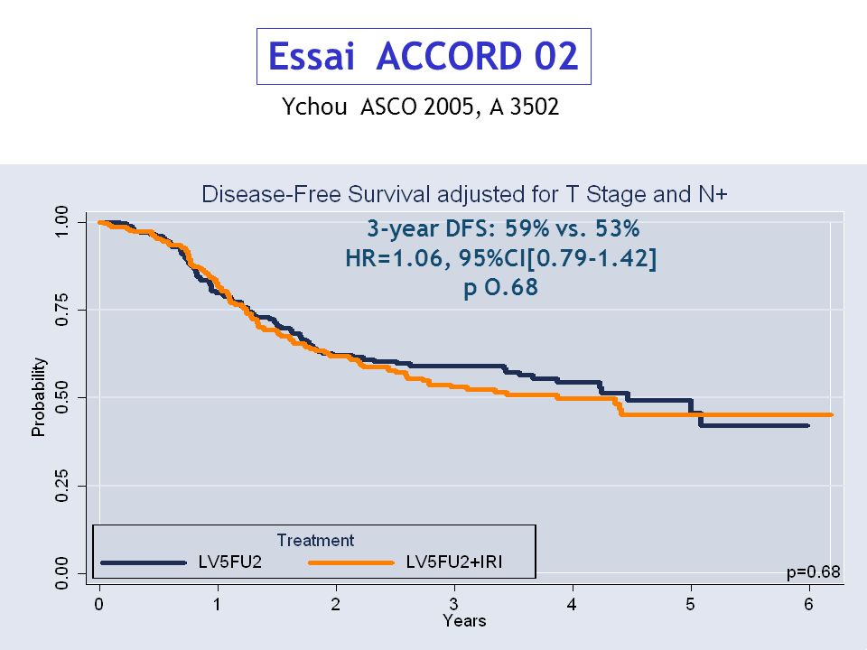 Essai ACCORD 02 3-year DFS: 59% vs. 53% HR=1.06, 95%CI[ ]
