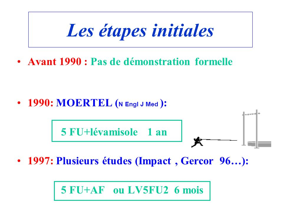 Les étapes initiales Avant 1990 : Pas de démonstration formelle