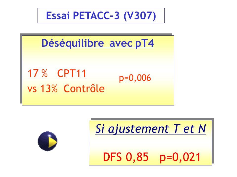 Si ajustement T et N DFS 0,85 p=0,021 Essai PETACC-3 (V307)