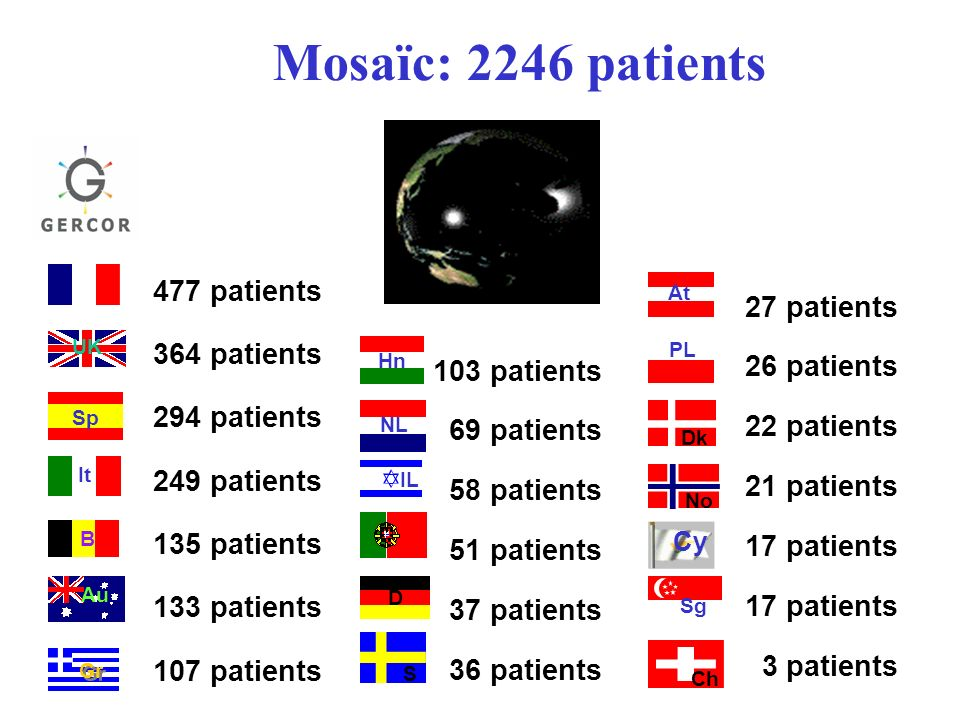 Mosaïc: 2246 patients 477 patients 364 patients 27 patients