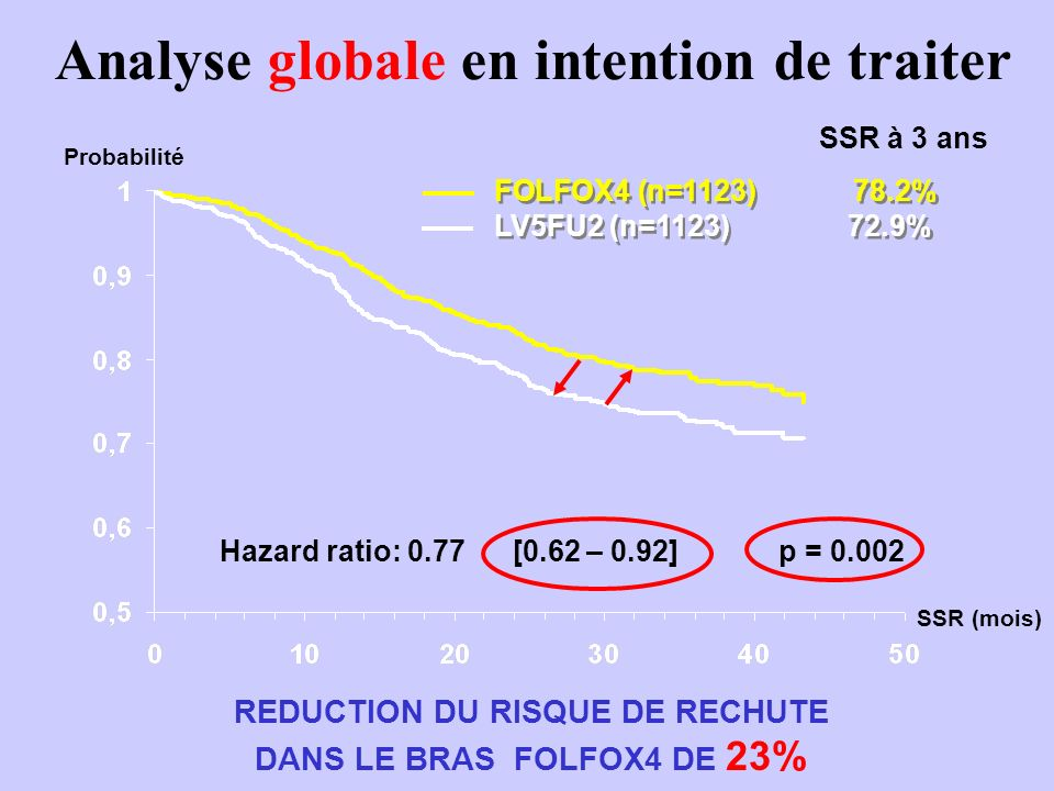 Analyse globale en intention de traiter