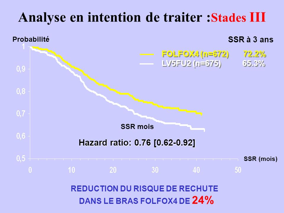 Analyse en intention de traiter :Stades III