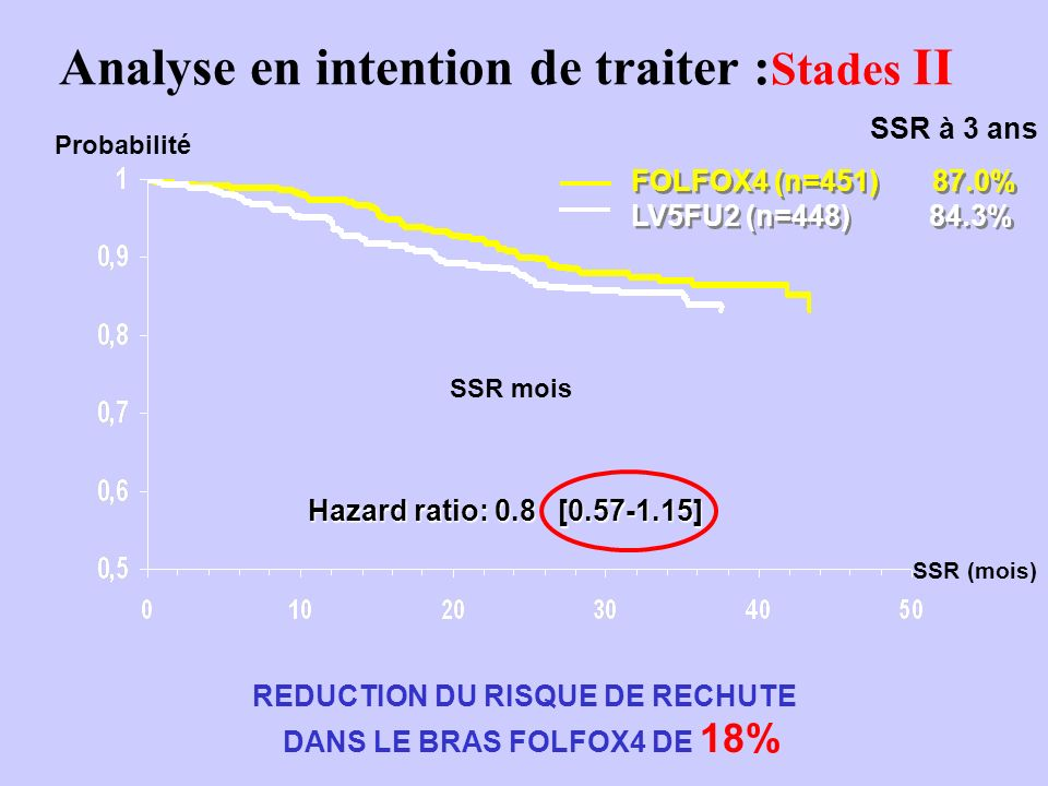 Analyse en intention de traiter :Stades II