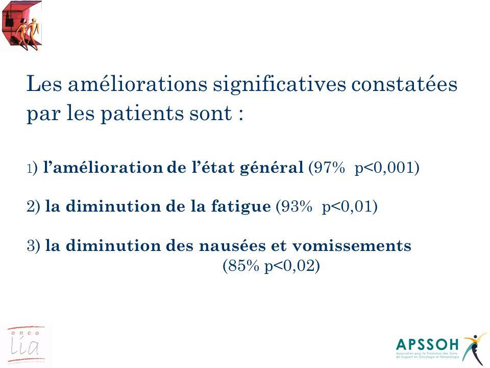 Les améliorations significatives constatées par les patients sont :