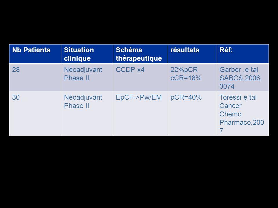 Nb Patients Situation clinique. Schéma thérapeutique. résultats. Réf: 28. Néoadjuvant. Phase II.