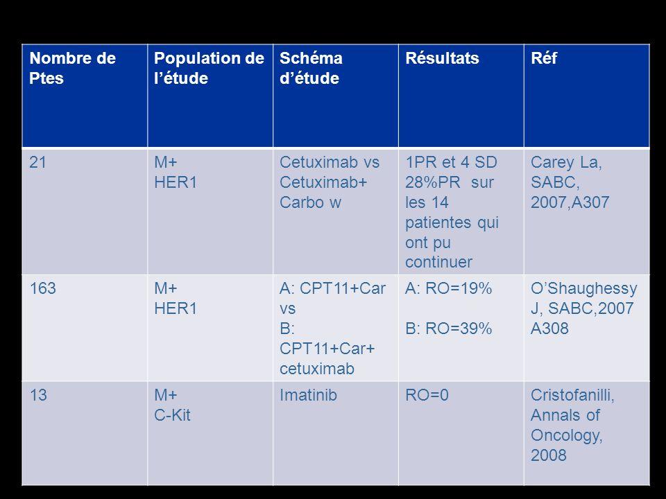 Nombre de Ptes Population de l'étude. Schéma d'étude. Résultats. Réf. 21. M+ HER1. Cetuximab vs.