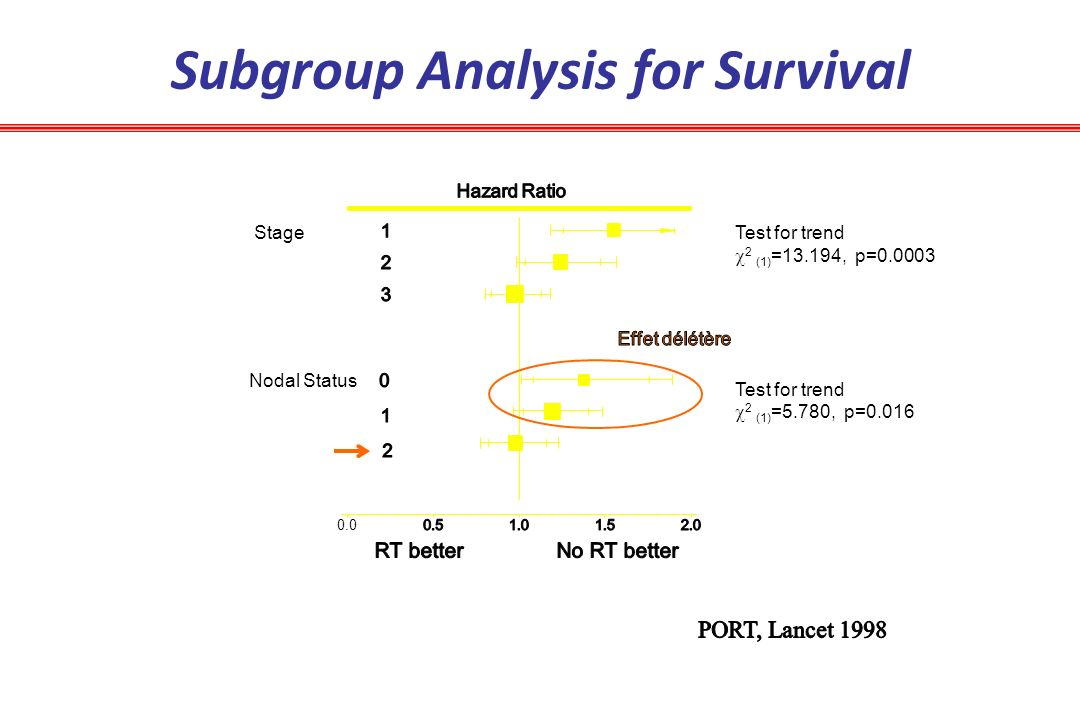 Subgroup Analysis for Survival