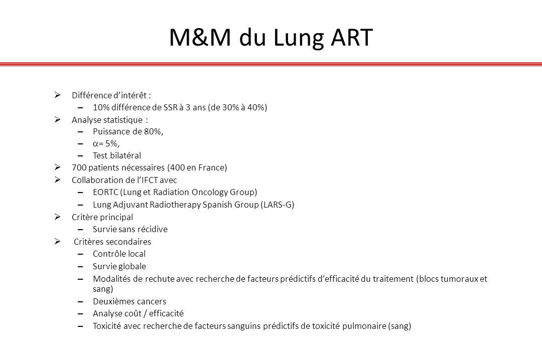 M&M du Lung ART Différence d'intérêt :