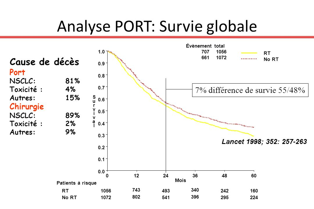 Analyse PORT: Survie globale