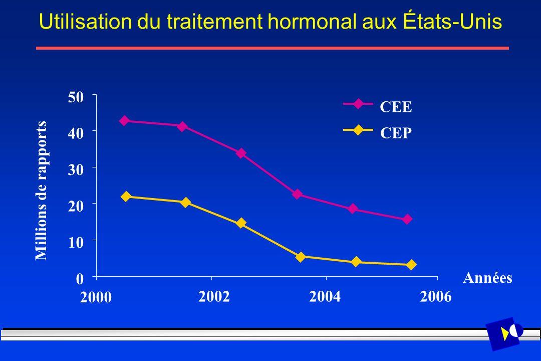 Utilisation du traitement hormonal aux États-Unis