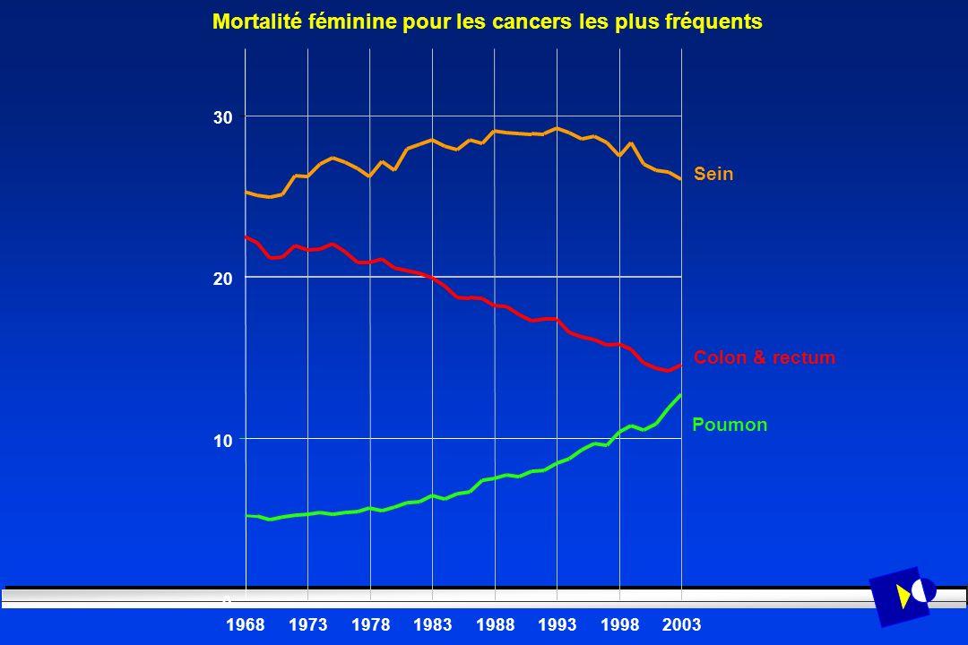 Mortalité féminine pour les cancers les plus fréquents