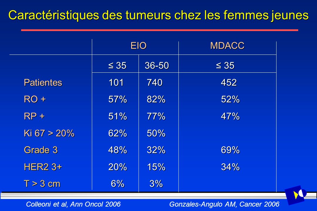 Caractéristiques des tumeurs chez les femmes jeunes