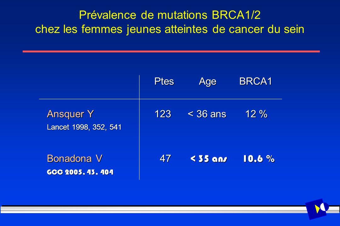 Prévalence de mutations BRCA1/2 chez les femmes jeunes atteintes de cancer du sein