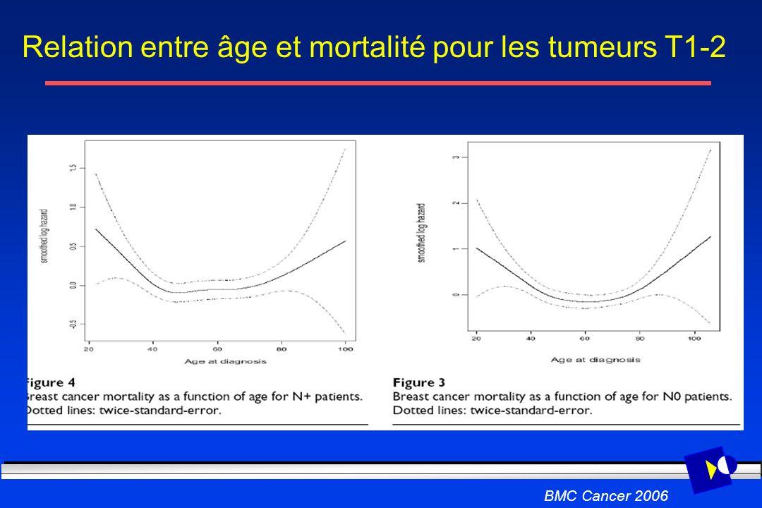 Relation entre âge et mortalité pour les tumeurs T1-2