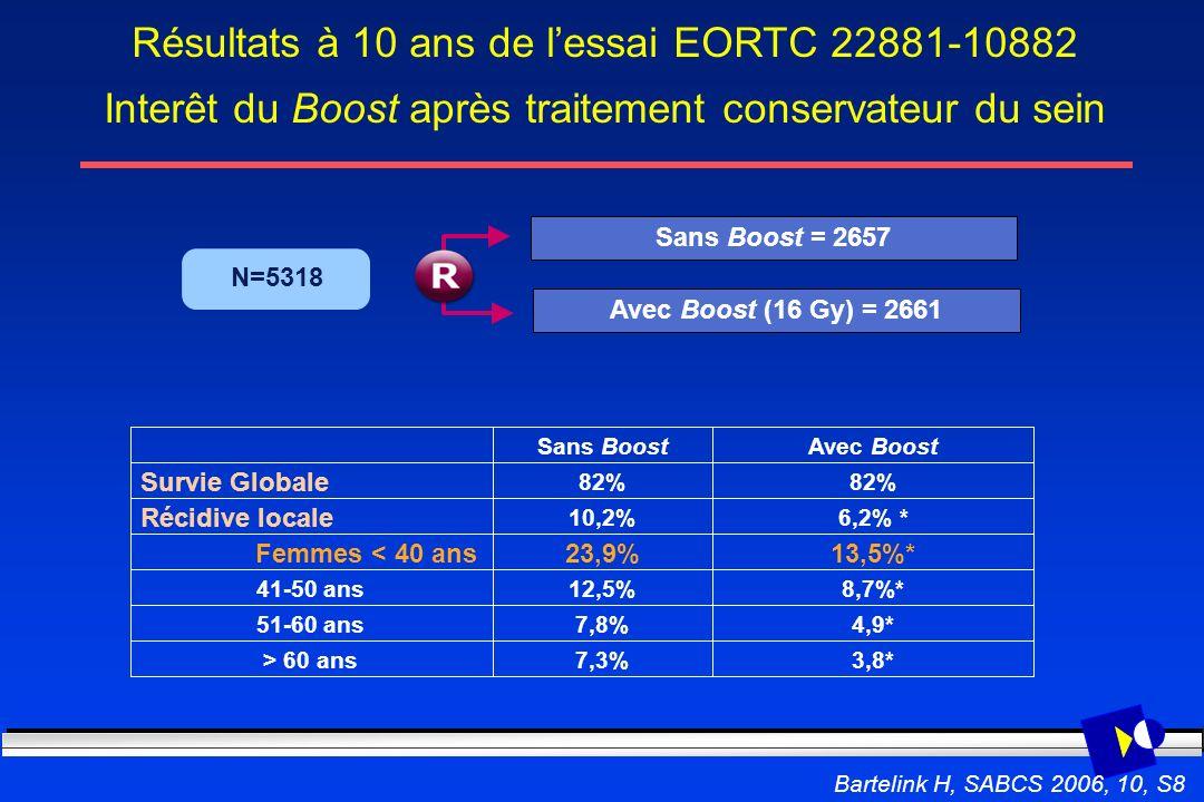 Résultats à 10 ans de l'essai EORTC 22881-10882