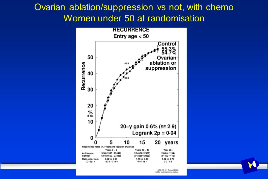 Ovarian ablation/suppression vs not, with chemo Women under 50 at randomisation
