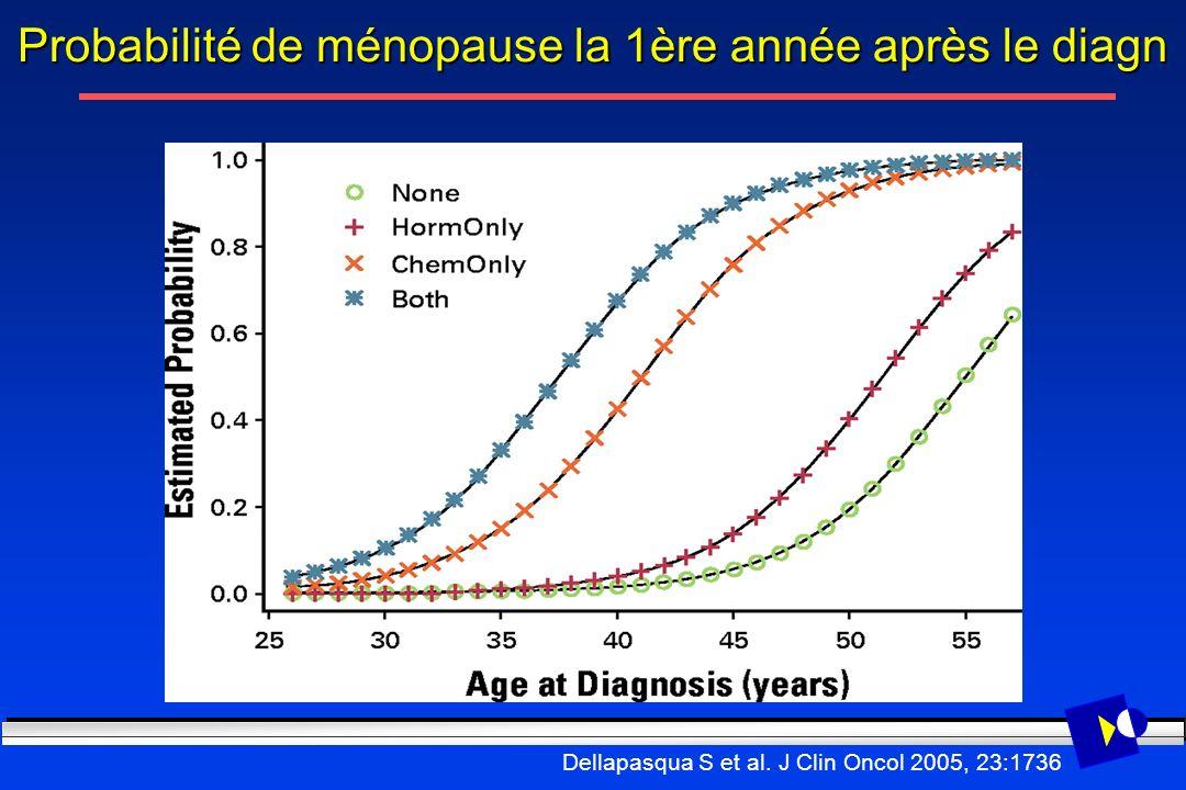 Probabilité de ménopause la 1ère année après le diagn