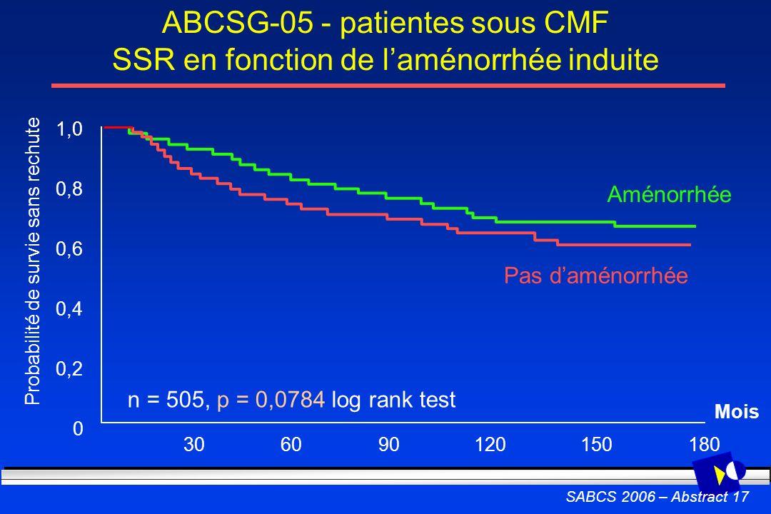 ABCSG-05 - patientes sous CMF SSR en fonction de l'aménorrhée induite
