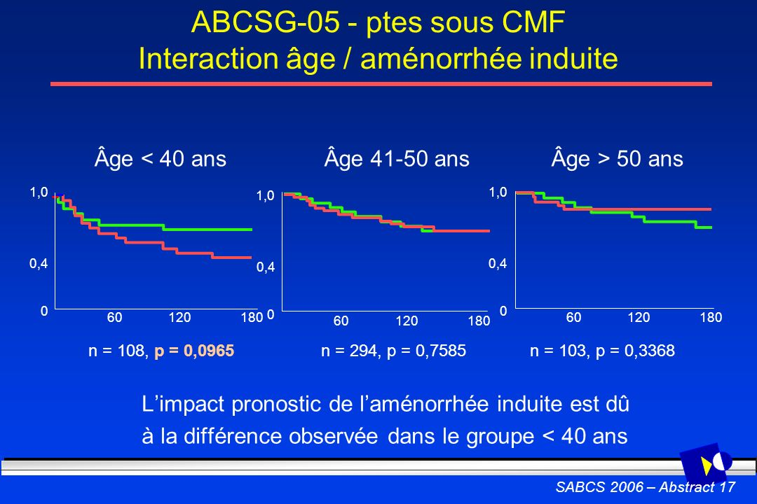 ABCSG-05 - ptes sous CMF Interaction âge / aménorrhée induite