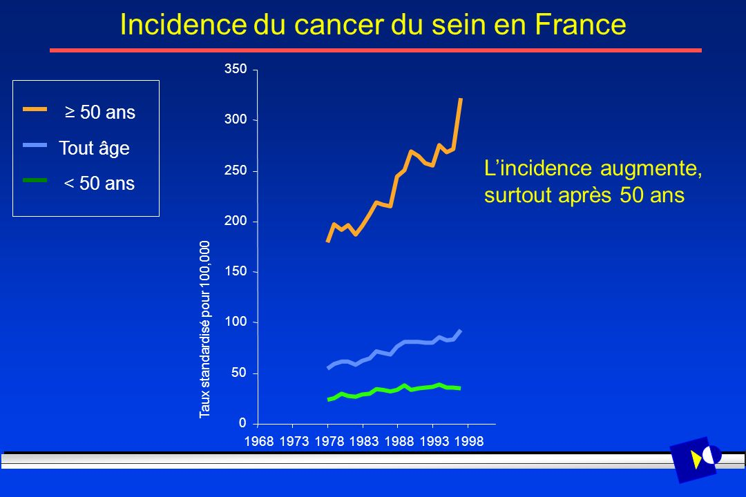Incidence du cancer du sein en France