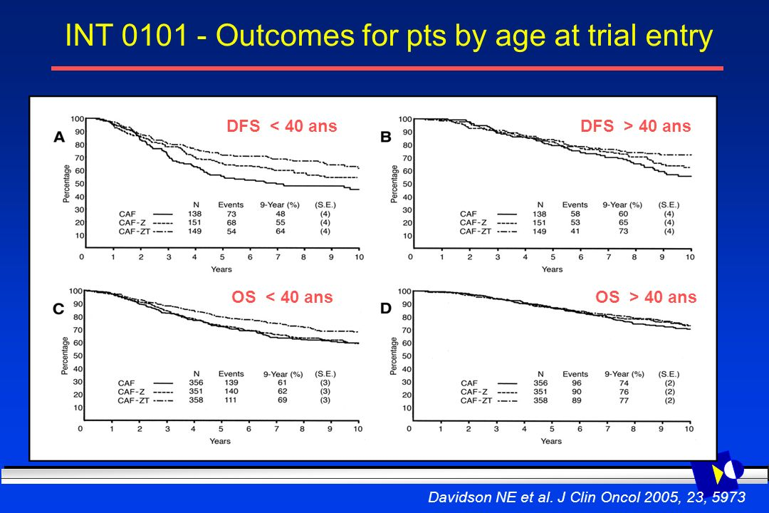 INT 0101 - Outcomes for pts by age at trial entry
