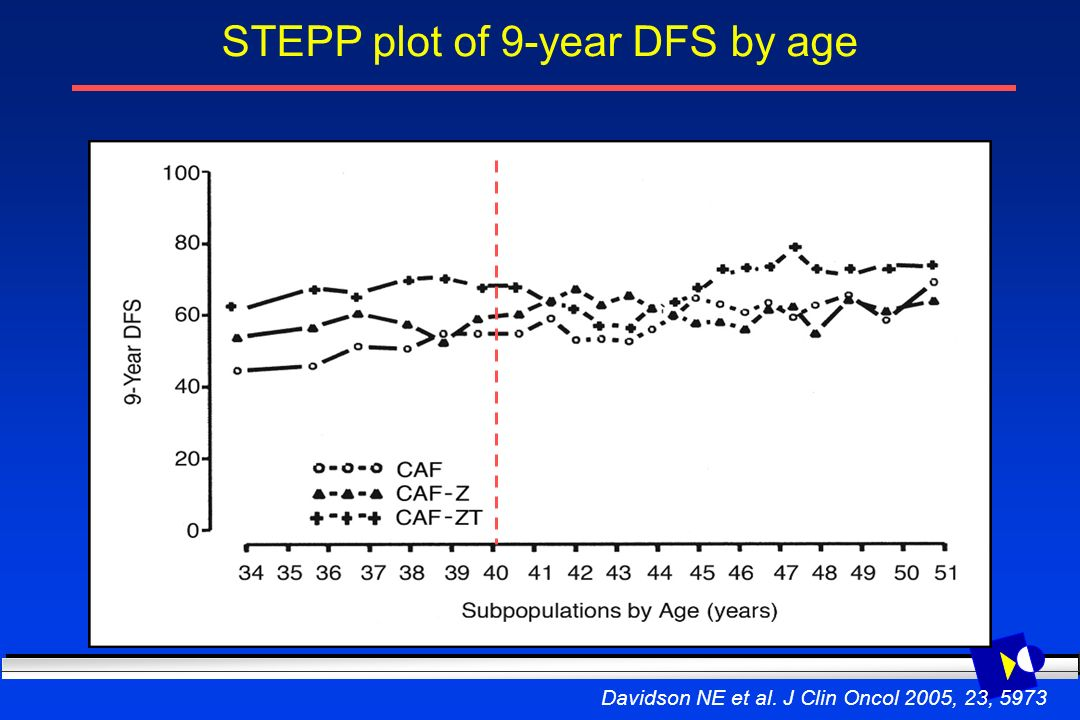 STEPP plot of 9-year DFS by age