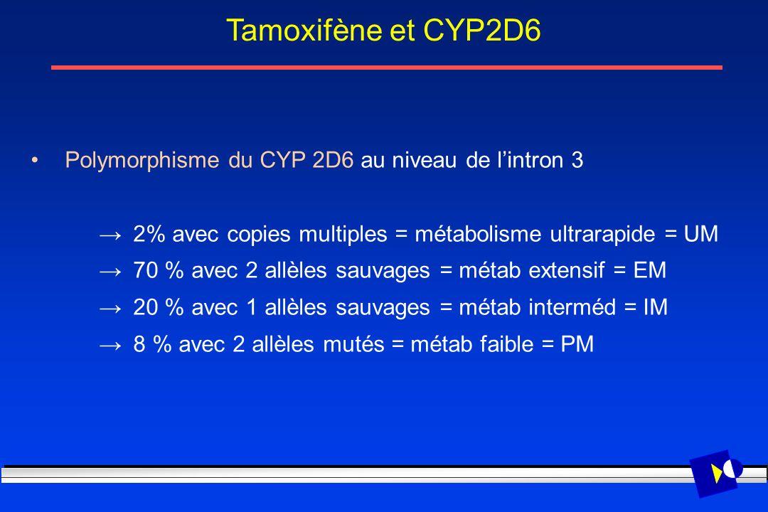 Tamoxifène et CYP2D6 Polymorphisme du CYP 2D6 au niveau de l'intron 3
