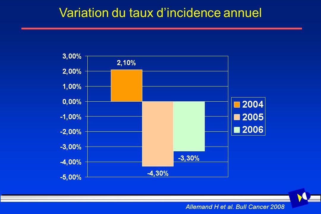 Variation du taux d'incidence annuel