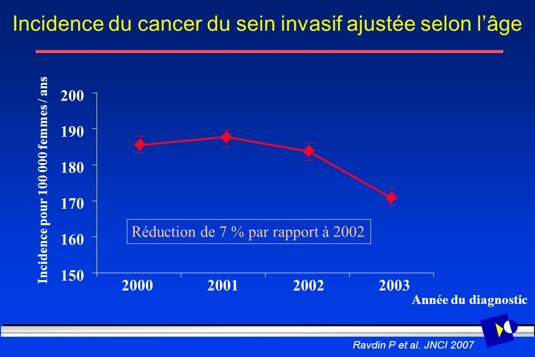 Incidence du cancer du sein invasif ajustée selon l'âge