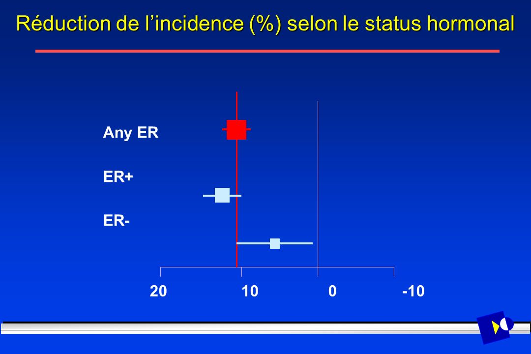 Réduction de l'incidence (%) selon le status hormonal