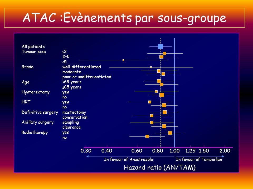 ATAC :Evènements par sous-groupe