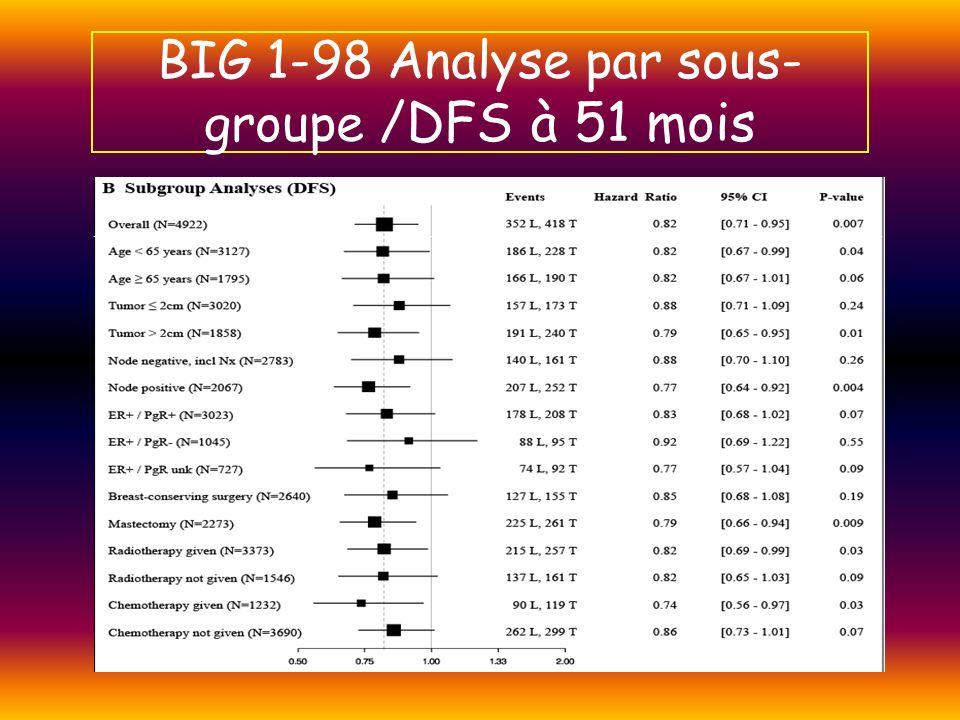 BIG 1-98 Analyse par sous-groupe /DFS à 51 mois