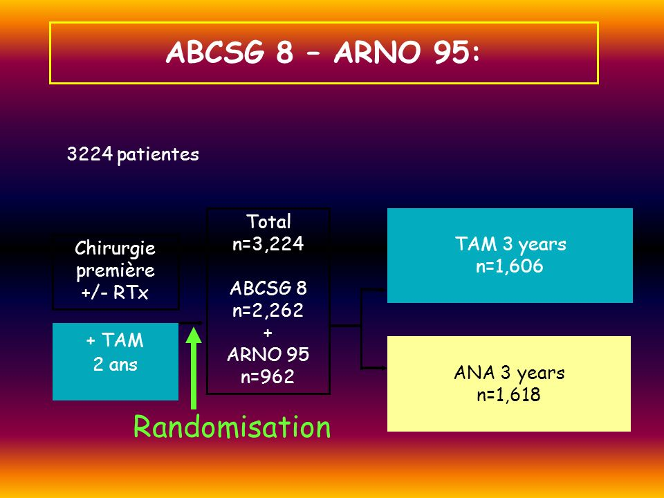 ABCSG 8 – ARNO 95: Randomisation 3224 patientes Total n=3,224 ABCSG 8