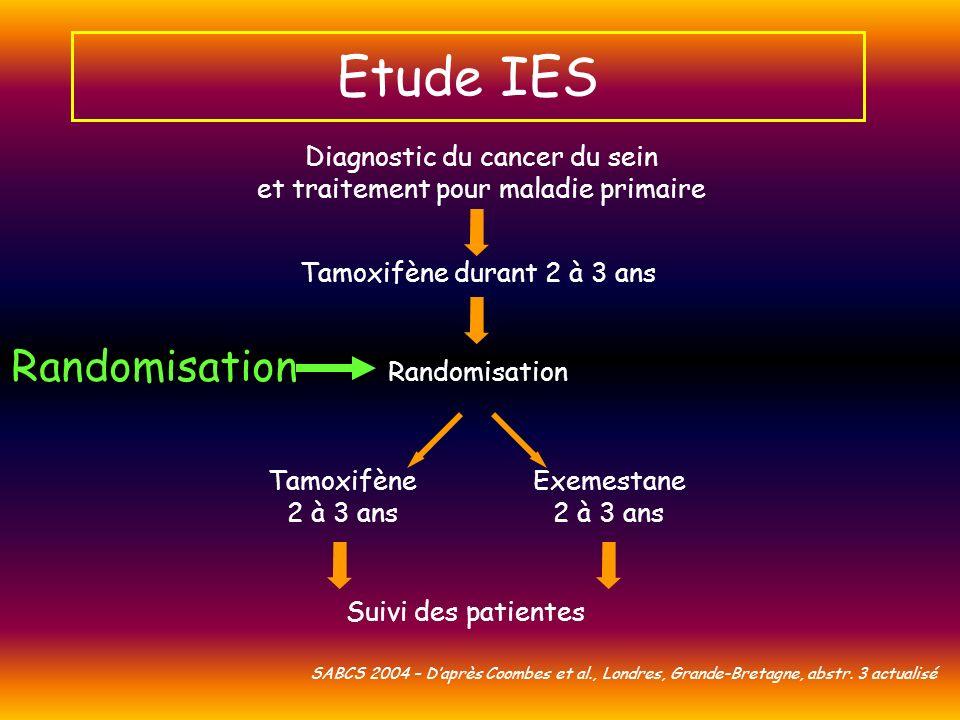 Etude IES Randomisation