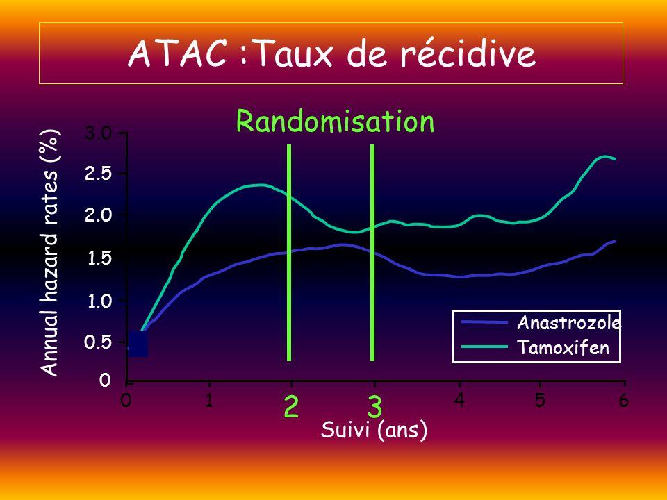 ATAC :Taux de récidive Randomisation 2 3 Annual hazard rates (%)