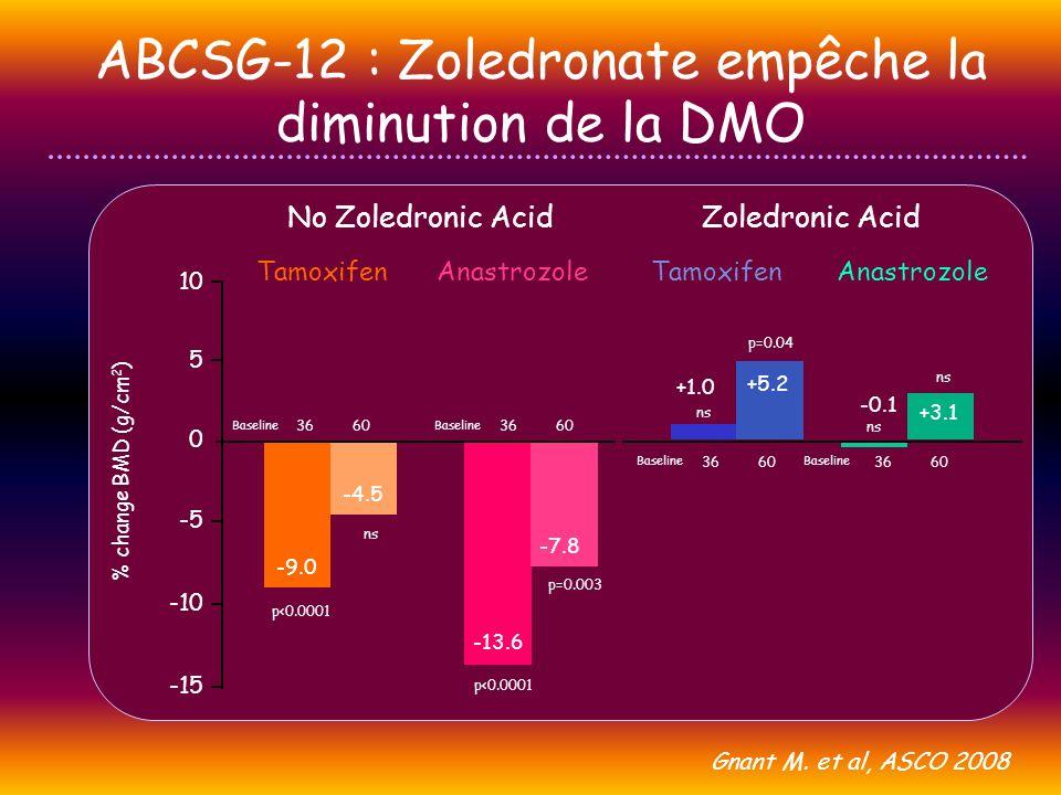 ABCSG-12 : Zoledronate empêche la diminution de la DMO