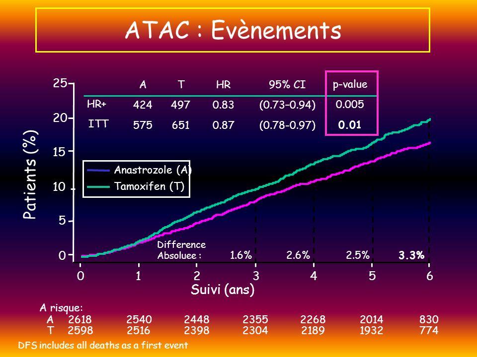ATAC : Evènements Patients (%) Suivi (ans) 25 20 15 10 5 1 2 3 4 5 6 A