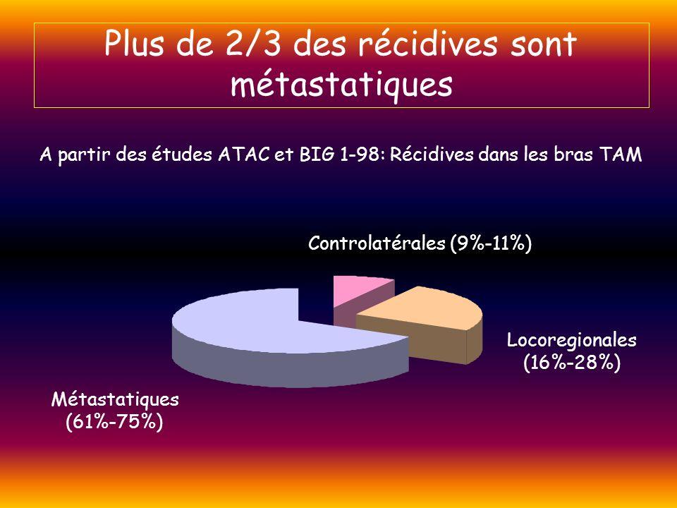 Plus de 2/3 des récidives sont métastatiques