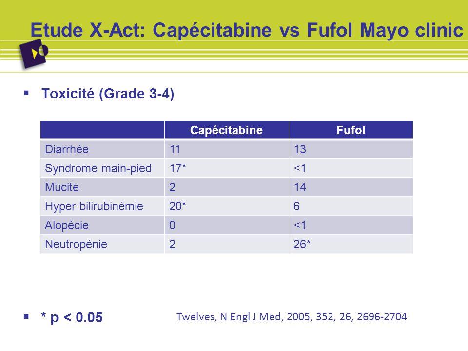 Etude X-Act: Capécitabine vs Fufol Mayo clinic