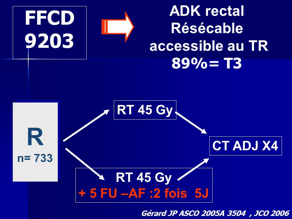 R FFCD 9203 ADK rectal Résécable accessible au TR 89%= T3 RT 45 Gy